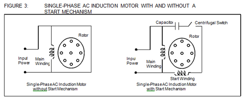 Depending on the various start techniques, single phase AC induction motors are further classified as described in the following sections.