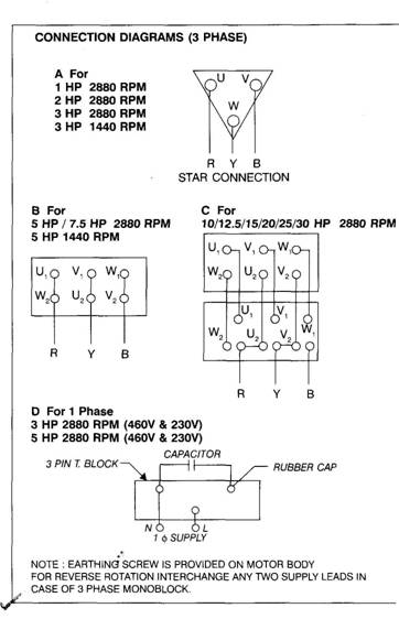 Instructions on Installation operation and maintenance Motor